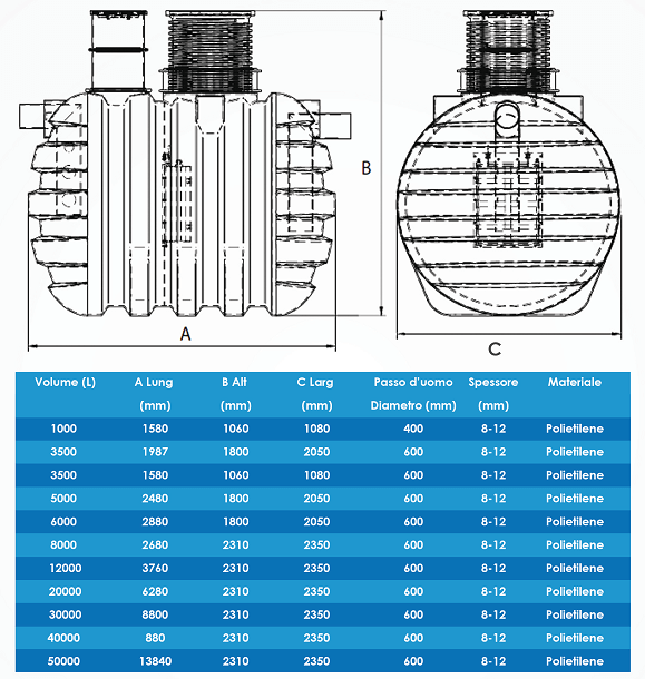 Sistemi degrassatori: Tabella dimensionale ME-DG degrassatore