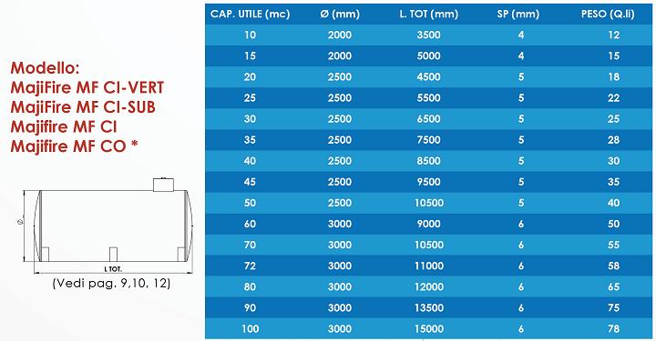 Tabella dimensionale MajiFire MF CI-VERT / MF CI-SUB / MF CI / MF CO