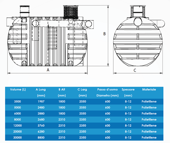Sistemi disoleatori: Tabella dimensionale ME-DO deoliatori