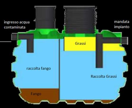 Sistemi degrassatori: funzionamento ME-DG