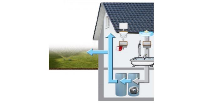 Recuperare acque grigie: Majieco-Gray impianto img.